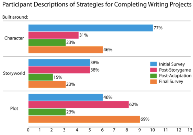 Participants' Writing Strategies